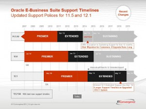 Map Through the Maze Oracle 11i/R12.x Desupport Webcast Q and A Transcript