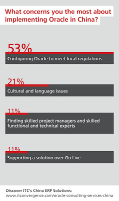 Oracle China