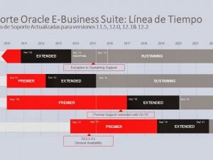 Upgrade a R12.2 en América Latina: Sinopec