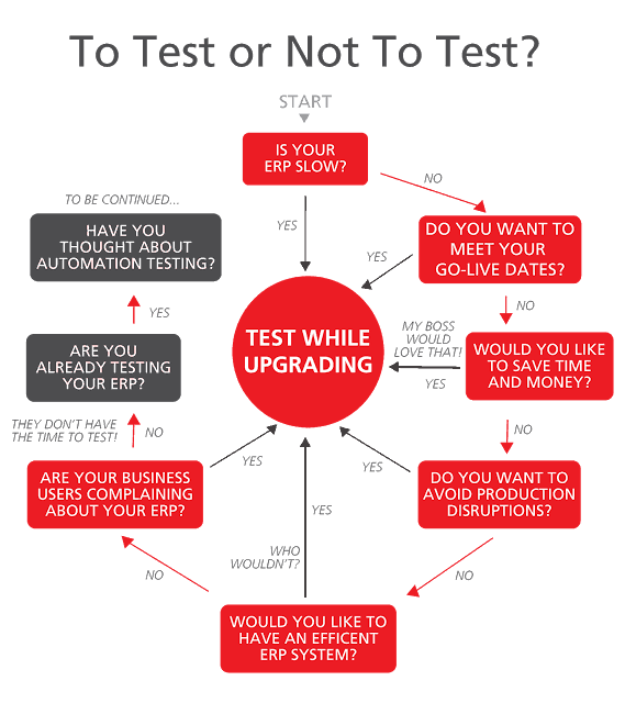 To-Test-or-Not-to-Test
