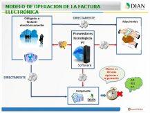 Factura Electrónica Colombia
