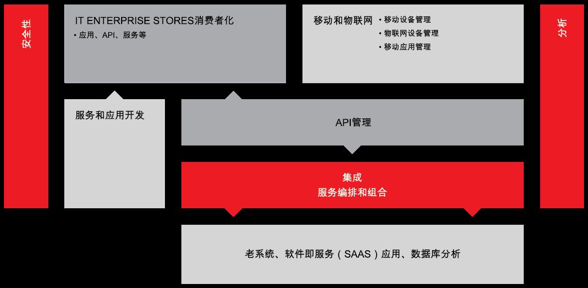 WSO2 Integration Platform