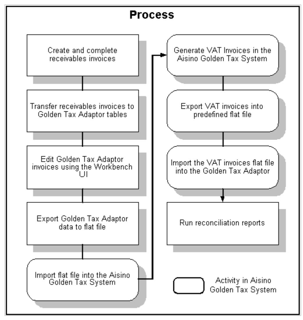 goldent tax adaptor process