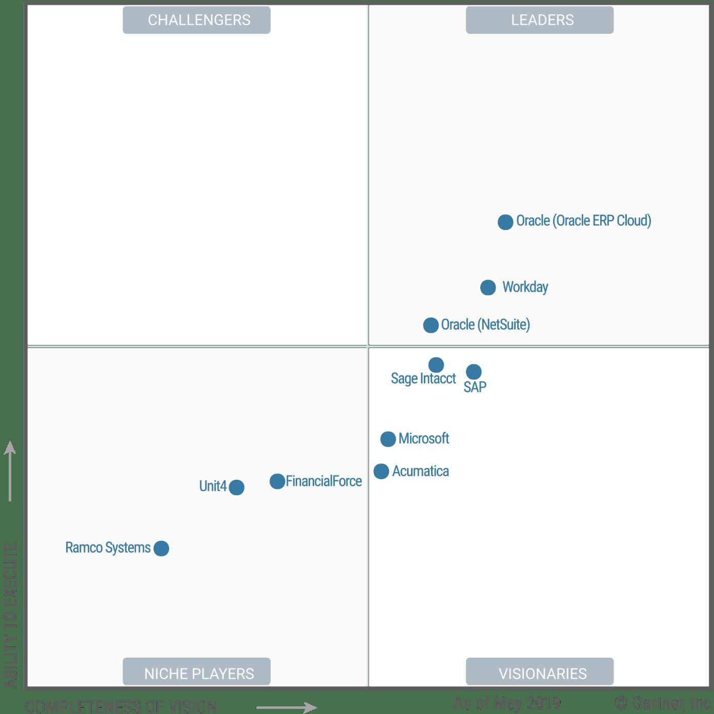 Magic Quadrant for Cloud Core Financial Management