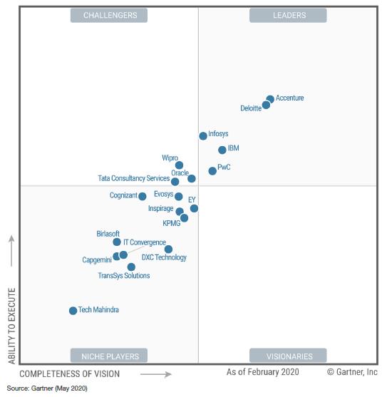 Magic-Quadrant-Oracle-Cloud-Applications