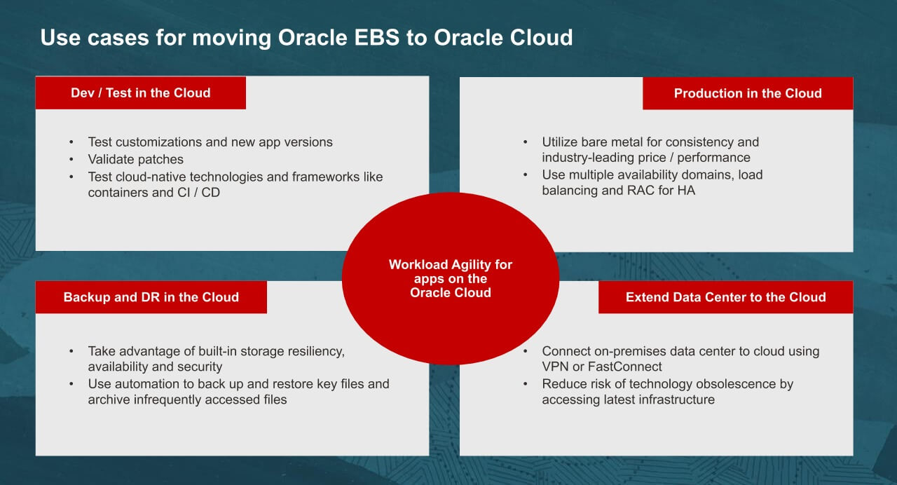 Use-cases-for-moving-Oracle-EBS-to-Oracle-Cloud